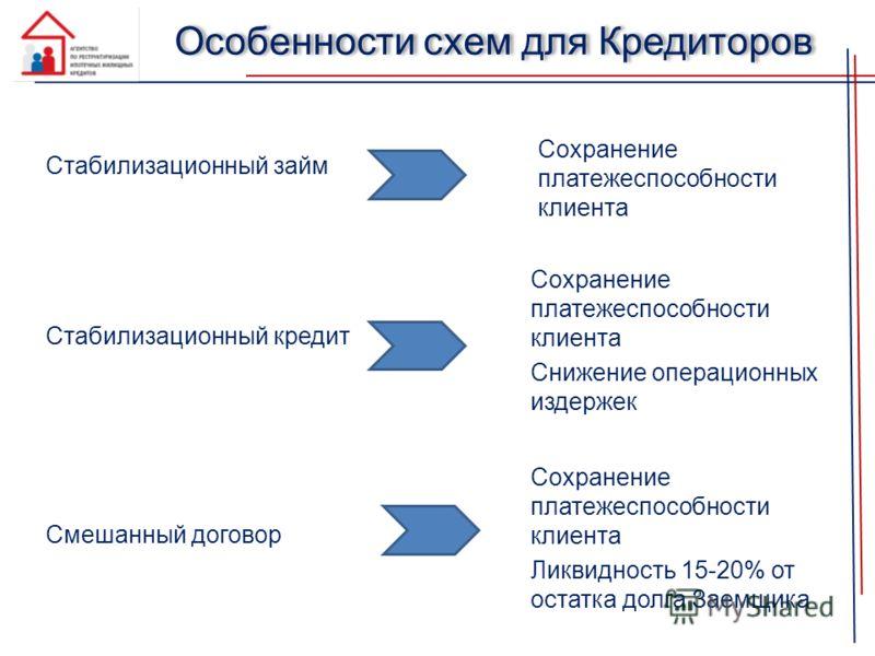 Особенности схем для Кредиторов Стабилизационный займ Сохранение платежеспособности клиента Стабилизационный кредит Смешанный договор Сохранение платежеспособности клиента Снижение операционных издержек Сохранение платежеспособности клиента Ликвиднос