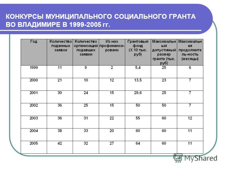КОНКУРСЫ МУНИЦИПАЛЬНОГО СОЦИАЛЬНОГО ГРАНТА ВО ВЛАДИМИРЕ В 1999-2005 гг.