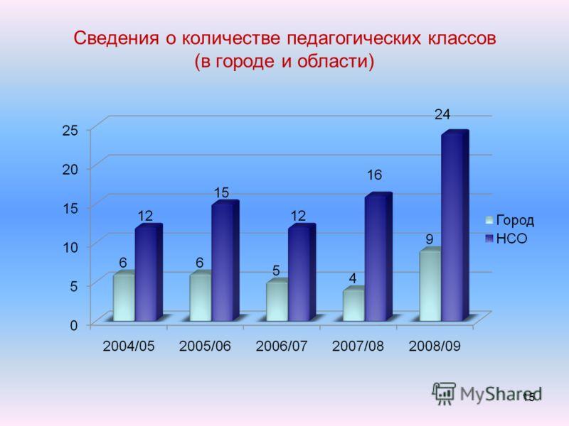 Сведения о количестве педагогических классов (в городе и области) 15