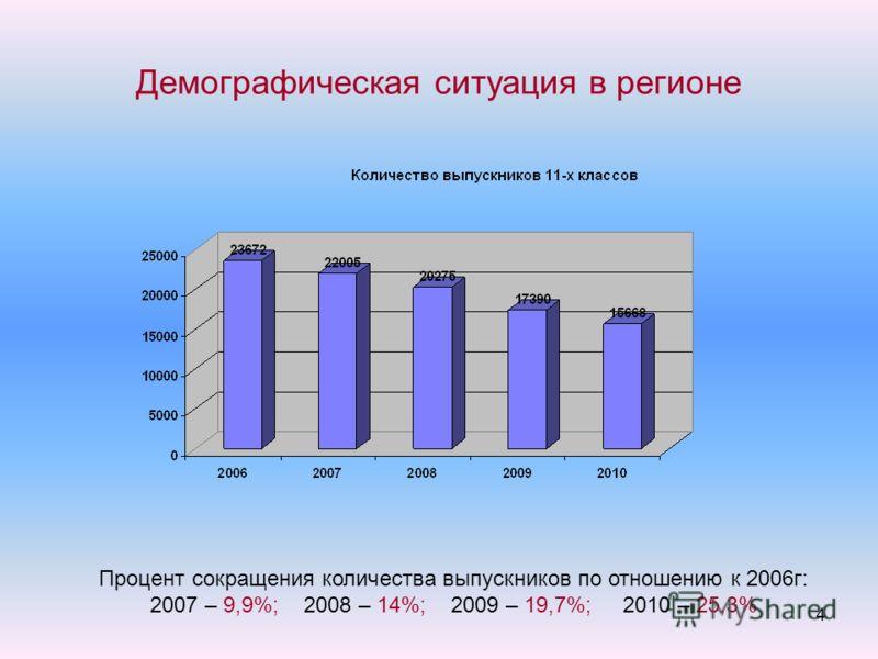 Демографическая ситуация в регионе 4 Процент сокращения количества выпускников по отношению к 2006г: 2007 – 9,9%; 2008 – 14%; 2009 – 19,7%; 2010 – 25,3%