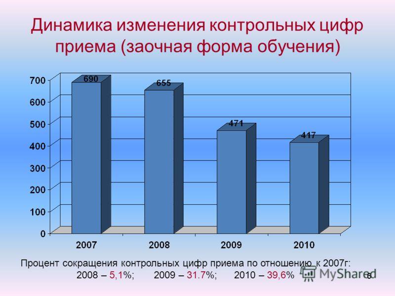 66 Динамика изменения контрольных цифр приема (заочная форма обучения) Процент сокращения контрольных цифр приема по отношению к 2007г: 2008 – 5,1%; 2009 – 31.7%; 2010 – 39,6%