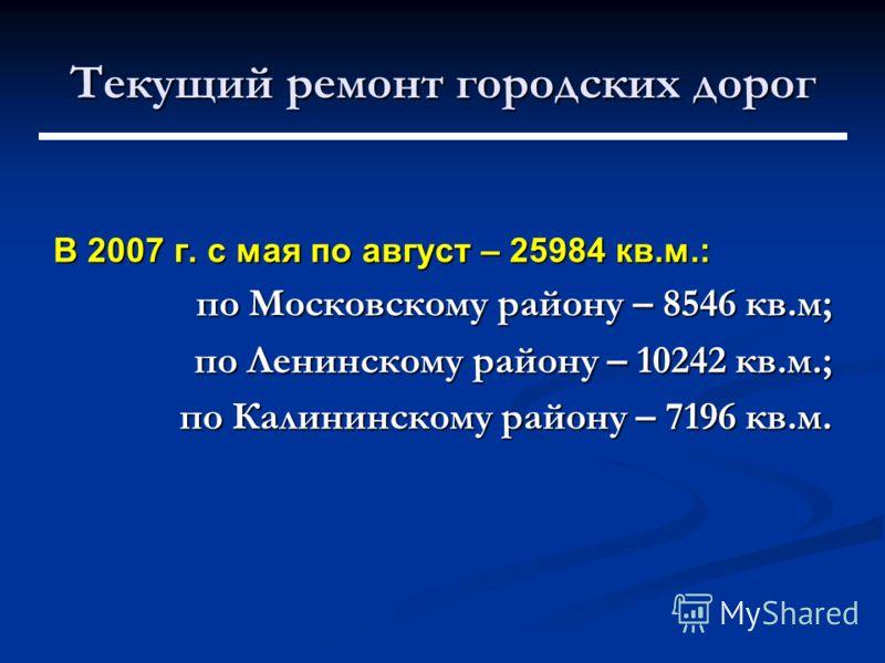Текущий ремонт городских дорог В 2007 г. с мая по август – 25984 кв.м.: по Московскому району – 8546 кв.м; по Ленинскому району – 10242 кв.м.; по Калининскому району – 7196 кв.м.