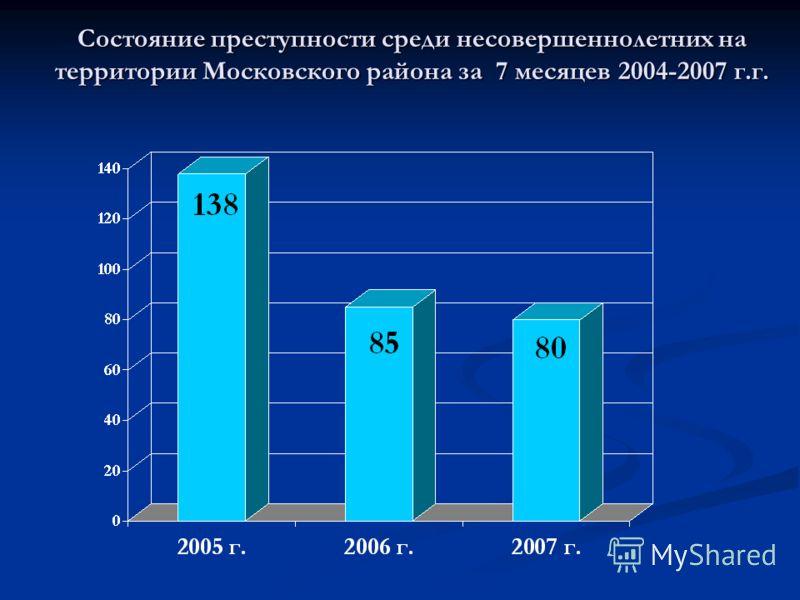Состояние преступности среди несовершеннолетних на территории Московского района за 7 месяцев 2004-2007 г.г.