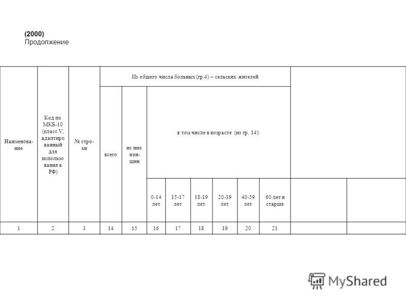 (2000) Продолжение Наименова- ние Код по МКБ-10 (класс V, адаптиро ванный для использо вания в РФ) стро- ки Из общего числа больных (гр.4) – сельских жителей всего из них жен- щин в том числе в возрасте (из гр. 14): 0-14 лет 15-17 лет 18-19 лет 20-39