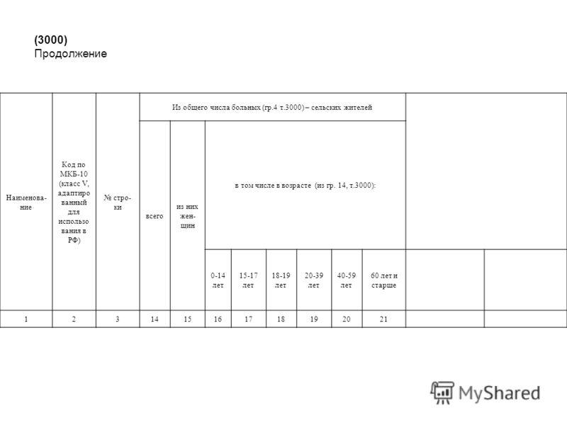 (3000) Продолжение Наименова- ние Код по МКБ-10 (класс V, адаптиро ванный для использо вания в РФ) стро- ки Из общего числа больных (гр.4 т.3000) – сельских жителей всего из них жен- щин в том числе в возрасте (из гр. 14, т.3000): 0-14 лет 15-17 лет