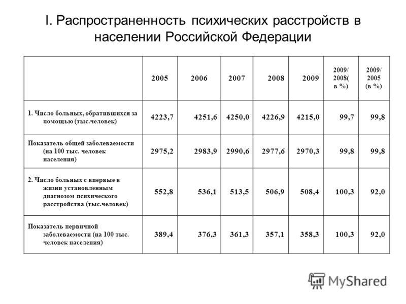 I. Распространенность психических расстройств в населении Российской Федерации 20052006200720082009 2009/ 2008( в %) 2009/ 2005 (в %) 1. Число больных, обратившихся за помощью (тыс.человек) 4223,74251,64250,04226,94215,099,799,8 Показатель общей забо
