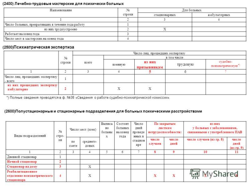 Наименование строки Для больных стационарныхамбулаторных 1234 Число больных, прекративших в течение года работу1 из них трудоустроено2X Работает на конец года3 Число мест в мастерских на конец года4 (2400) Лечебно-трудовые мастерские для психически б