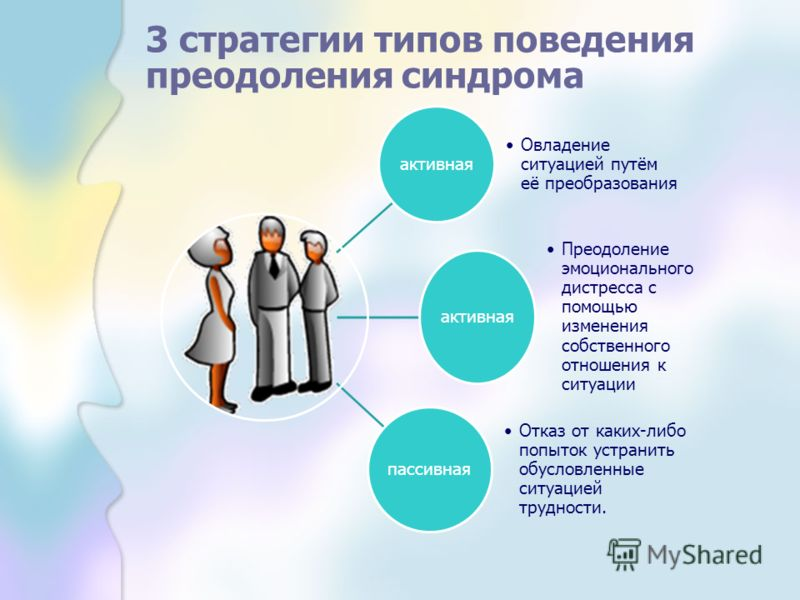 3 стратегии типов поведения преодоления синдрома активная Овладение ситуацией путём её преобразования активная Преодоление эмоционального дистресса с помощью изменения собственного отношения к ситуации пассивная Отказ от каких-либо попыток устранить