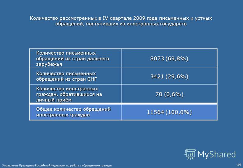 Количество рассмотренных в IV квартале 2009 года письменных и устных обращений, поступивших из иностранных государств Количество письменных обращений из стран дальнего зарубежья 8073 (69,8%) Количество письменных обращений из стран СНГ 3421 (29,6%) К