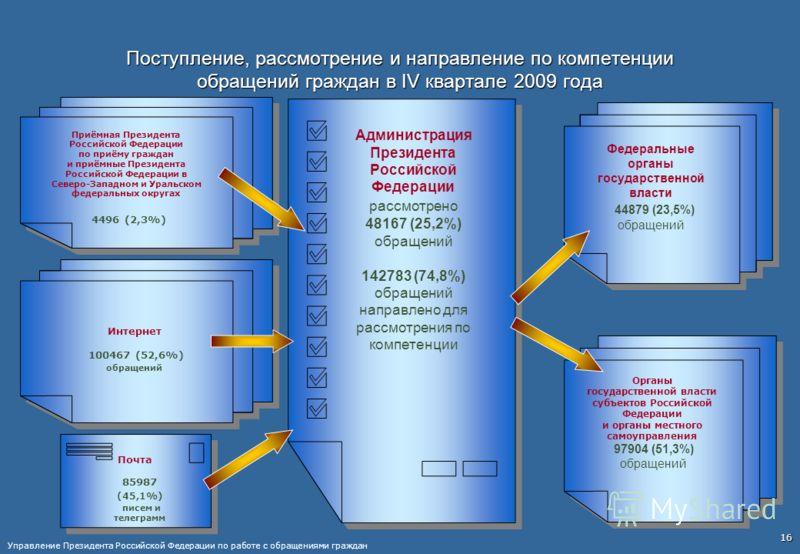 16 Поступление, рассмотрение и направление по компетенции обращений граждан в IV квартале 2009 года Администрация Президента Российской Федерации рассмотрено 48167 (25,2%) обращений 142783 (74,8%) обращений направлено для рассмотрения по компетенции