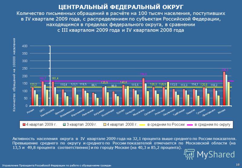 ЦЕНТРАЛЬНЫЙ ФЕДЕРАЛЬНЫЙ ОКРУГ Количество письменных обращений в расчёте на 100 тысяч населения, поступивших в IV квартале 2009 года, с распределением по субъектам Российской Федерации, находящимся в пределах федерального округа, в сравнении с III ква