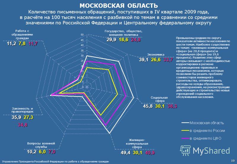 МОСКОВСКАЯ ОБЛАСТЬ Количество письменных обращений, поступивших в IV квартале 2009 года, в расчёте на 100 тысяч населения с разбивкой по темам в сравнении со средними значениями по Российской Федерации и Центральному федеральному округу Работа с обра
