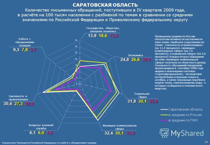 САРАТОВСКАЯ ОБЛАСТЬ Количество письменных обращений, поступивших в IV квартале 2009 года, в расчёте на 100 тысяч населения с разбивкой по темам в сравнении со средними значениями по Российской Федерации и Приволжскому федеральному округу Работа с обр