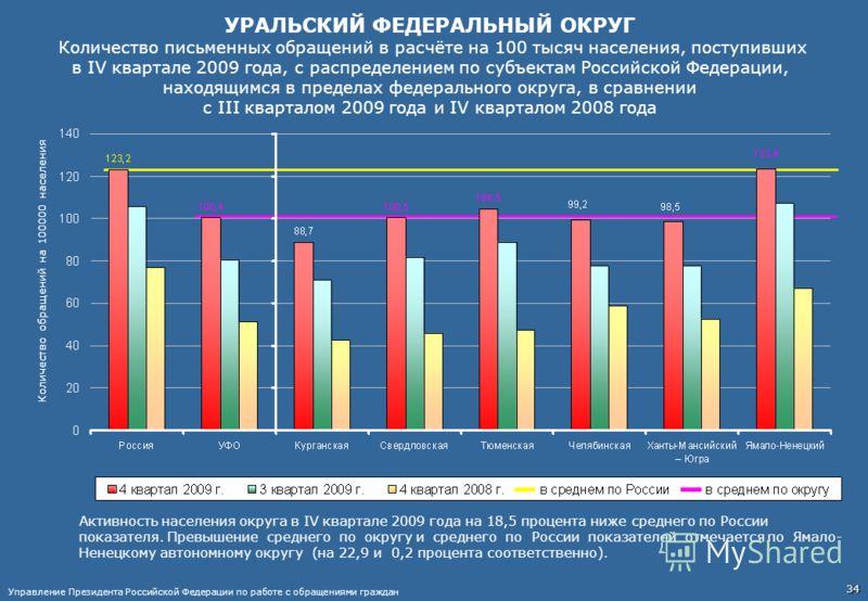 УРАЛЬСКИЙ ФЕДЕРАЛЬНЫЙ ОКРУГ Количество письменных обращений в расчёте на 100 тысяч населения, поступивших в IV квартале 2009 года, с распределением по субъектам Российской Федерации, находящимся в пределах федерального округа, в сравнении с III кварт
