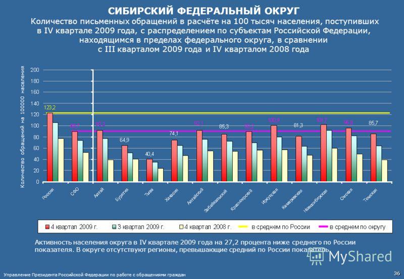 СИБИРСКИЙ ФЕДЕРАЛЬНЫЙ ОКРУГ Количество письменных обращений в расчёте на 100 тысяч населения, поступивших в IV квартале 2009 года, с распределением по субъектам Российской Федерации, находящимся в пределах федерального округа, в сравнении с III кварт