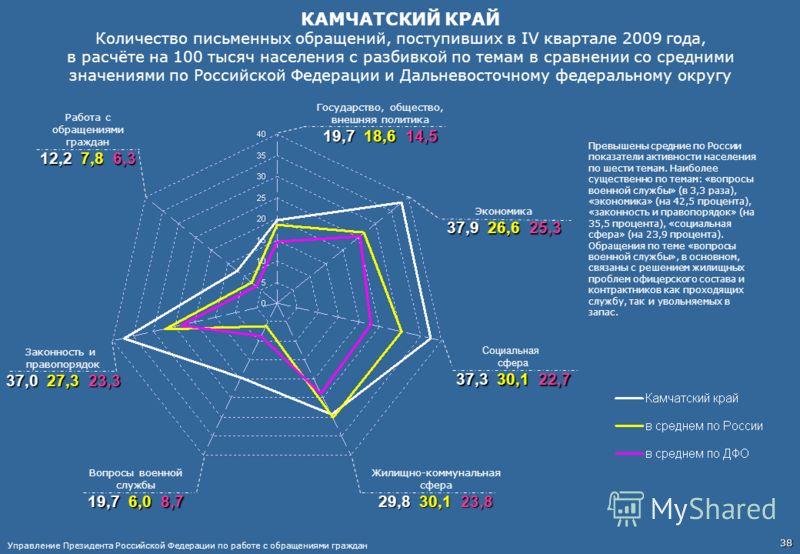 КАМЧАТСКИЙ КРАЙ Количество письменных обращений, поступивших в IV квартале 2009 года, в расчёте на 100 тысяч населения с разбивкой по темам в сравнении со средними значениями по Российской Федерации и Дальневосточному федеральному округу Работа с обр