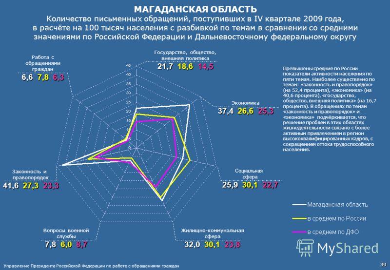 МАГАДАНСКАЯ ОБЛАСТЬ Количество письменных обращений, поступивших в IV квартале 2009 года, в расчёте на 100 тысяч населения с разбивкой по темам в сравнении со средними значениями по Российской Федерации и Дальневосточному федеральному округу Работа с