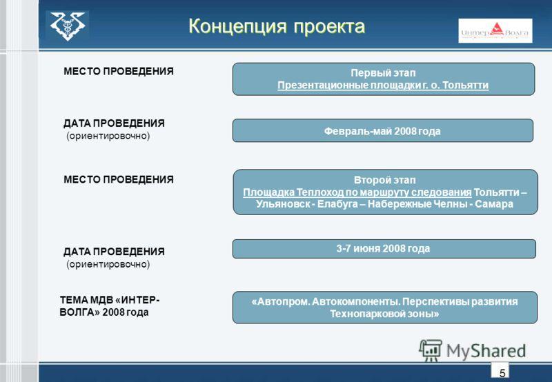 Концепция проекта ДАТА ПРОВЕДЕНИЯ (ориентировочно) Февраль-май 2008 года Первый этап Презентационные площадки г. о. Тольятти 3-7 июня 2008 года ТЕМА МДВ «ИНТЕР- ВОЛГА» 2008 года «Автопром. Автокомпоненты. Перспективы развития Технопарковой зоны» Втор