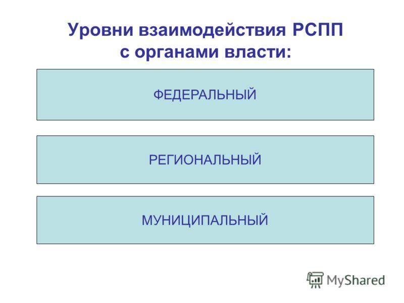Уровни взаимодействия РСПП с органами власти: МУНИЦИПАЛЬНЫЙ РЕГИОНАЛЬНЫЙ ФЕДЕРАЛЬНЫЙ
