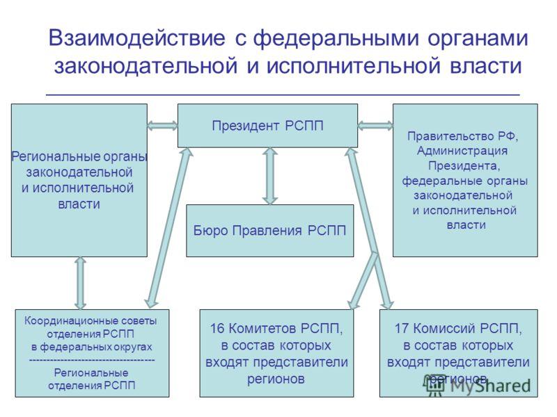 Взаимодействие с федеральными органами законодательной и исполнительной власти 16 Комитетов РСПП, в состав которых входят представители регионов 17 Комиссий РСПП, в состав которых входят представители регионов Президент РСПП Бюро Правления РСПП Прави