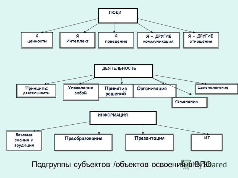В качестве базовых оснований классификации универсальных компетенций выбраны ключевые субъекты/объекты воздействия/взаимодействия ( или объекты освоения в ВПО) в профессиональной деятельности и социальной жизни : ЛЮДИ, ДЕЯТЕЛЬНОСТЬ, ИНФОРМАЦИЯ. Кажды