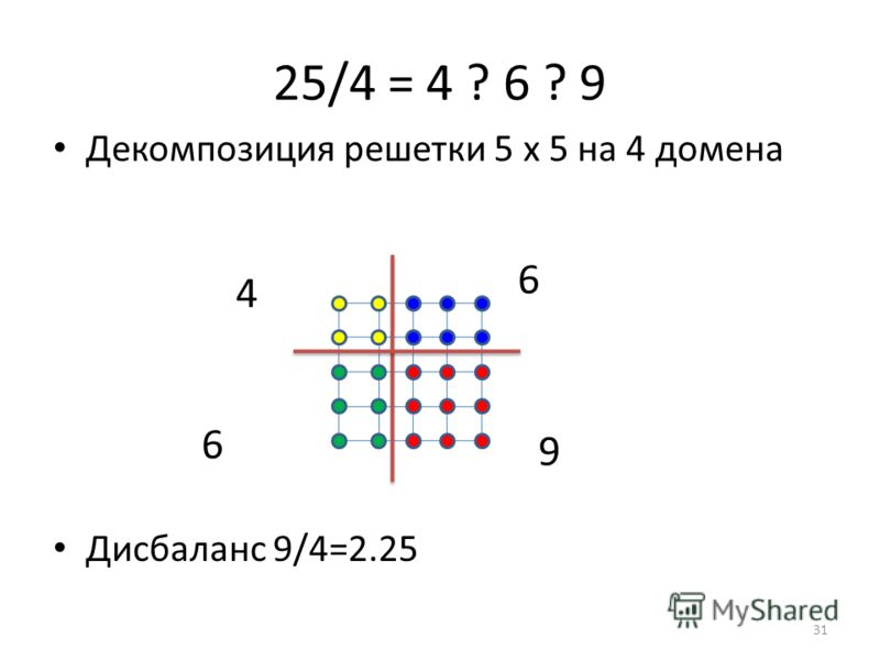 25/4 = 4 ? 6 ? 9 Дисбаланс 9/4=2.25 Декомпозиция решетки 5 х 5 на 4 домена 4 6 9 6 31