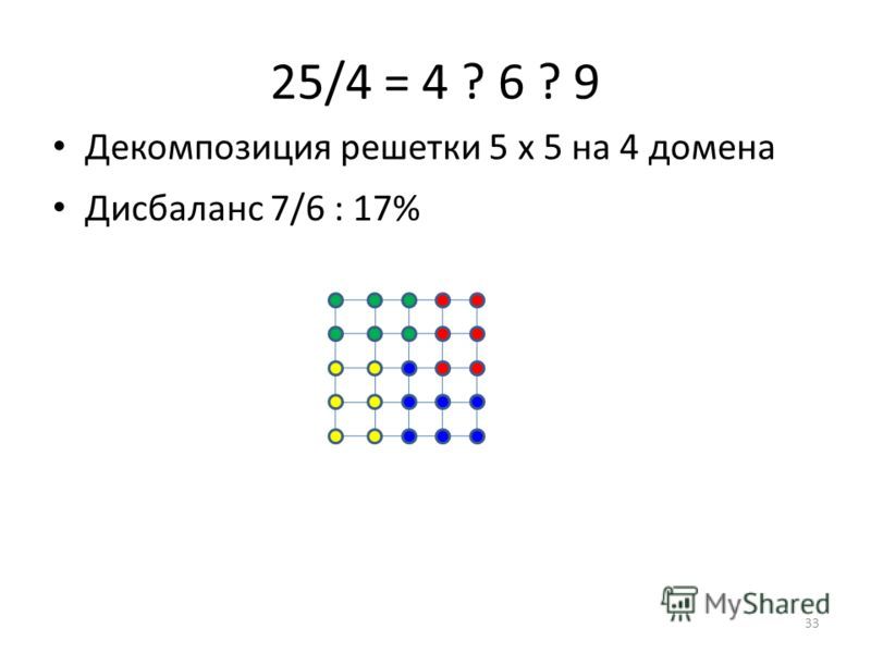 25/4 = 4 ? 6 ? 9 Дисбаланс 7/6 : 17% Декомпозиция решетки 5 х 5 на 4 домена 33