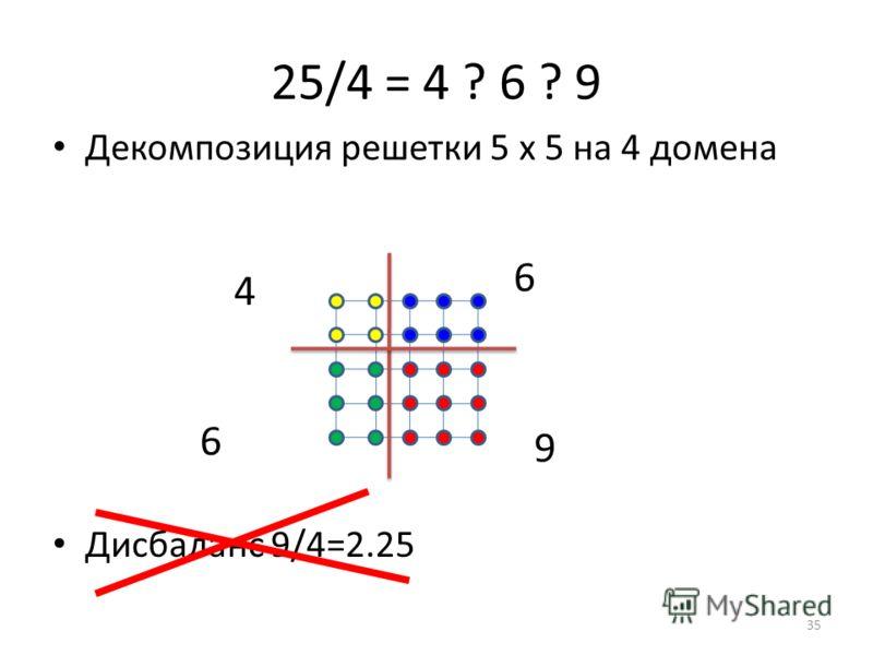 25/4 = 4 ? 6 ? 9 Дисбаланс 9/4=2.25 Декомпозиция решетки 5 х 5 на 4 домена 4 6 9 6 35
