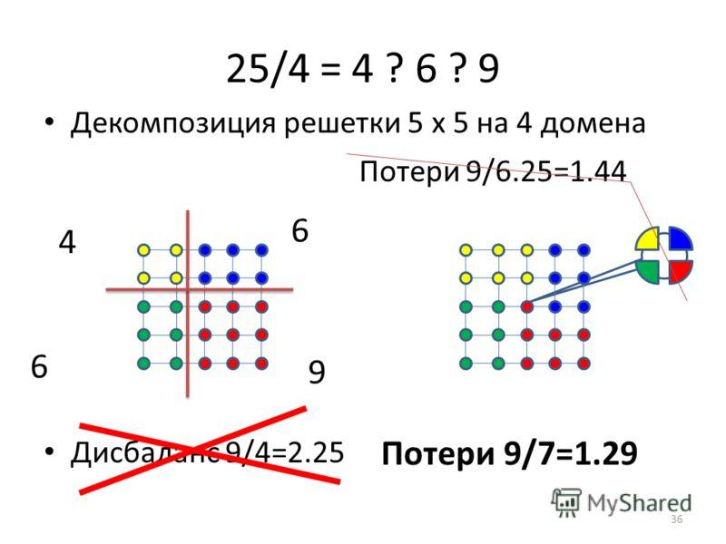 Дисбаланс 9/4=2.25 25/4 = 4 ? 6 ? 9 Декомпозиция решетки 5 х 5 на 4 домена 4 6 9 6 Потери 9/6.25=1.44 Потери 9/7=1.29 36