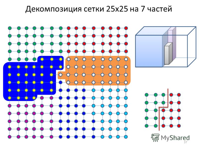 Декомпозиция сетки 25х25 на 7 частей 37