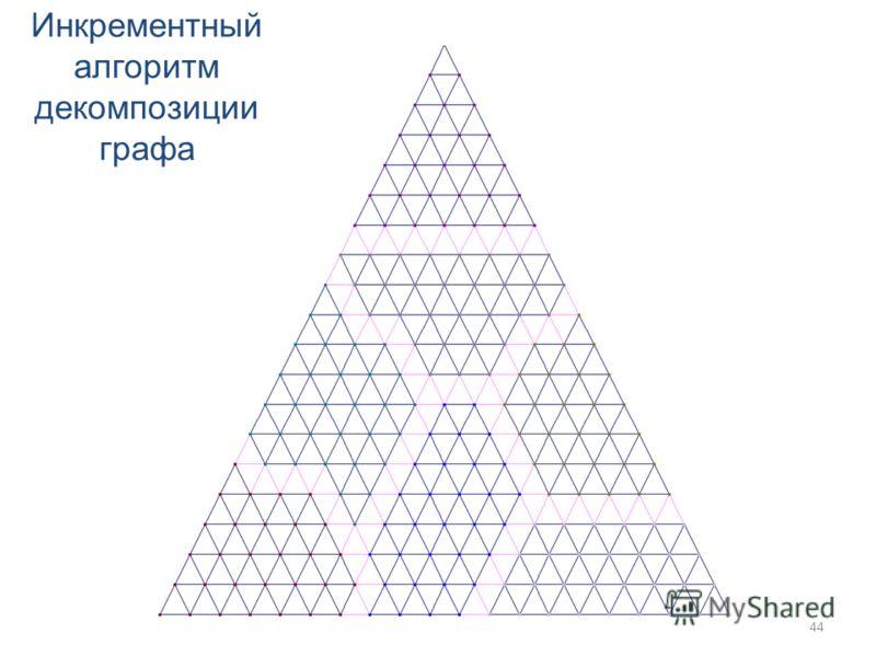 Инкрементный алгоритм декомпозиции графа 44