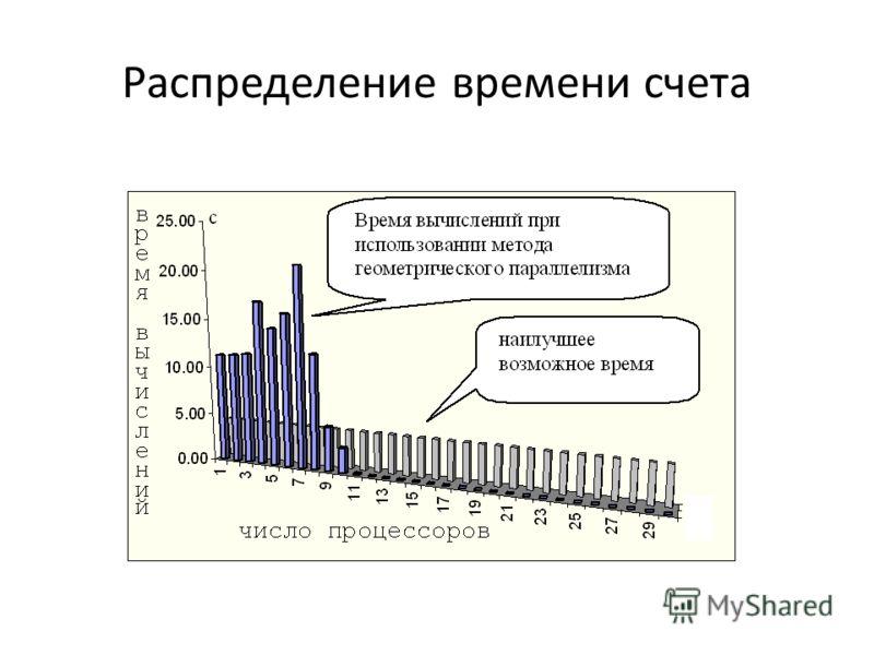 Распределение времени счета