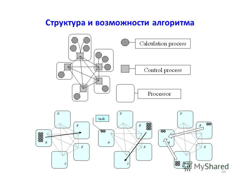 Структура и возможности алгоритма 69