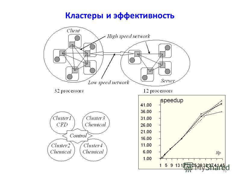 Кластеры и эффективность speedup 76