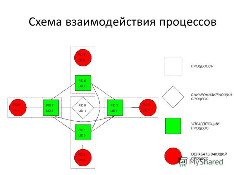 Схема взаимодействия процессов