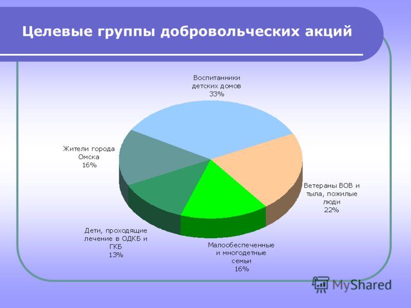 Целевые группы добровольческих акций