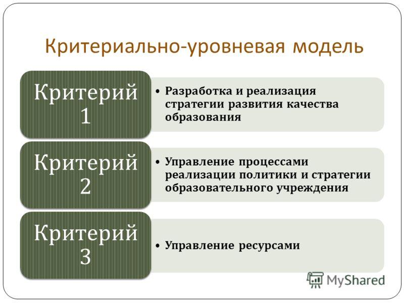 Критериально - уровневая модель Разработка и реализация стратегии развития качества образования Критерий 1 Управление процессами реализации политики и стратегии образовательного учреждения Критерий 2 Управление ресурсами Критерий 3