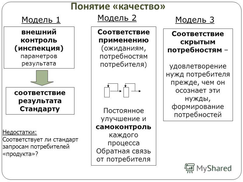 Понятие « качество » соответствие результата Стандарту внешний контроль (инспекция) параметров результата Модель 1 Соответствие применению (ожиданиям, потребностям потребителя ) Постоянное улучшение и самоконтроль каждого процесса Обратная связь от п