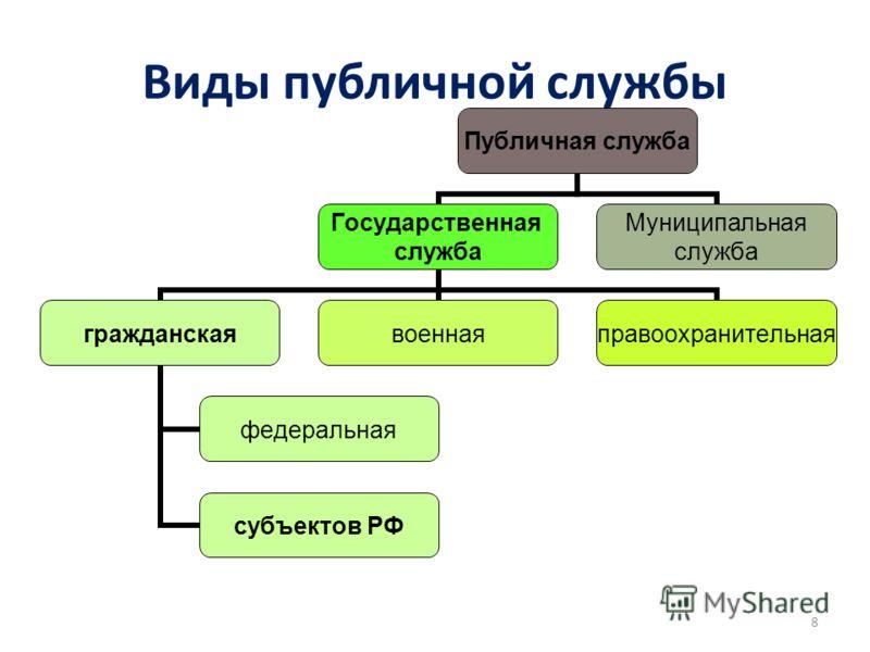 8 Виды публичной службы Публичная служба Государственная служба гражданская федеральная субъектов РФ военнаяправоохранительная Муниципальная служба