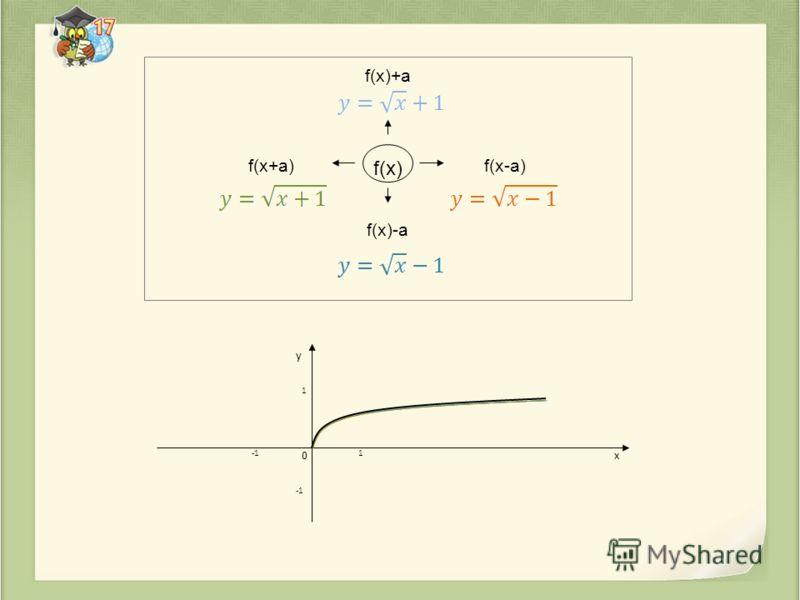 f(x)+a f(x+a)f(x-a) f(x)-a y x 1 1 0 f(x)
