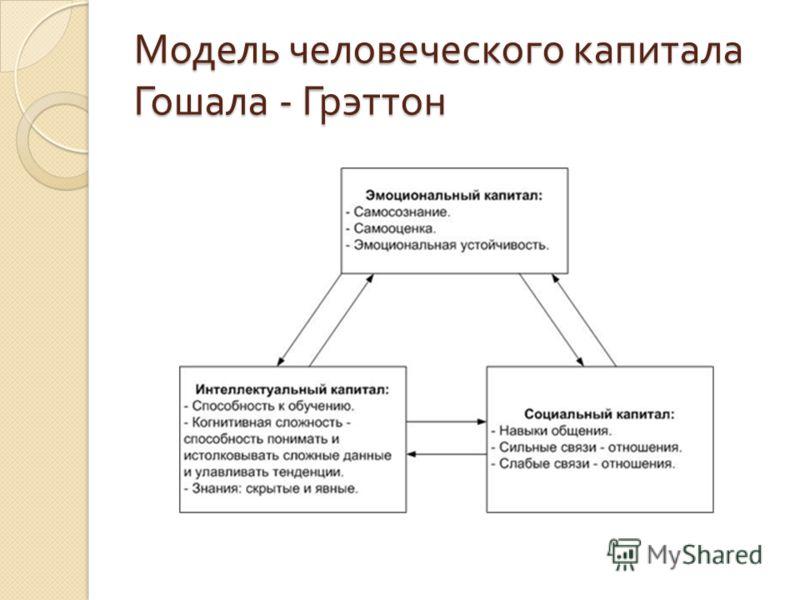 Модель человеческого капитала Гошала - Грэттон