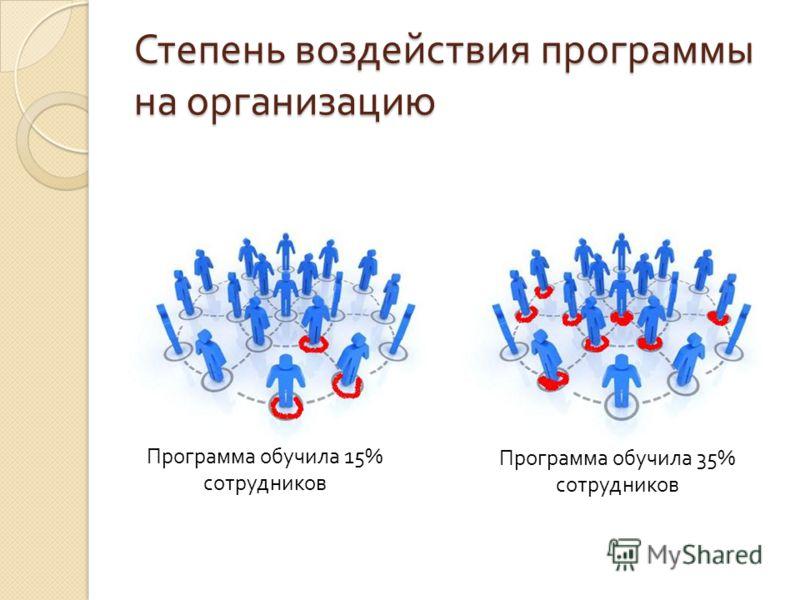 Степень воздействия программы на организацию Программа обучила 15% сотрудников Программа обучила 35% сотрудников