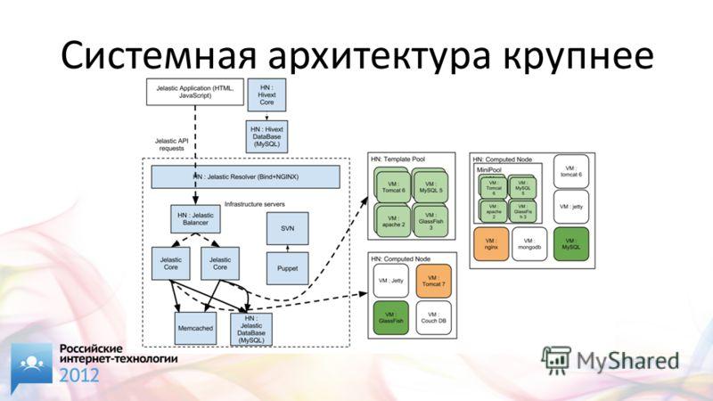Системная архитектура крупнее