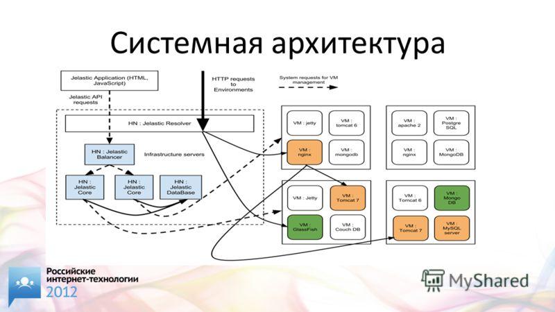 Системная архитектура