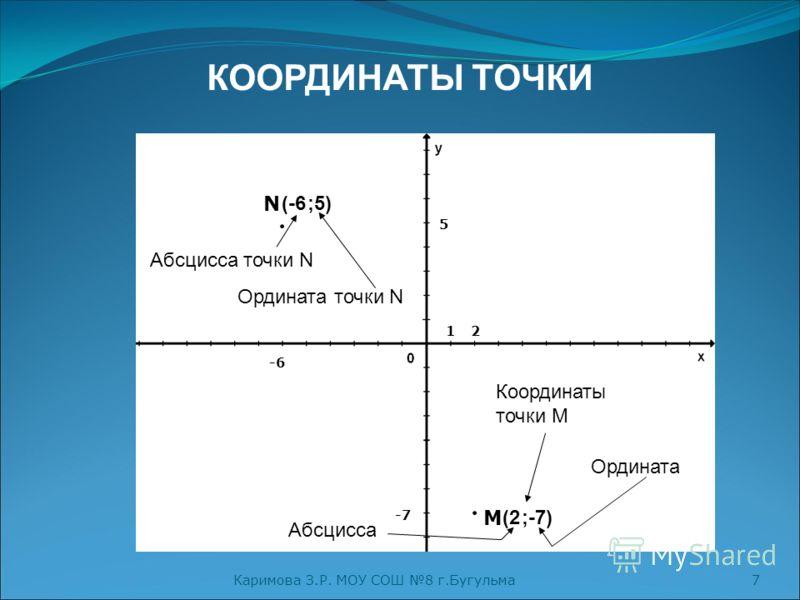 Каримова З.Р. МОУ СОШ 8 г.Бугульма7 КООРДИНАТЫ ТОЧКИ N (-6;5) M (2;-7) -6 5 2 -7 Координаты точки М Абсцисса точки N Ордината точки N Абсцисса Ордината 1