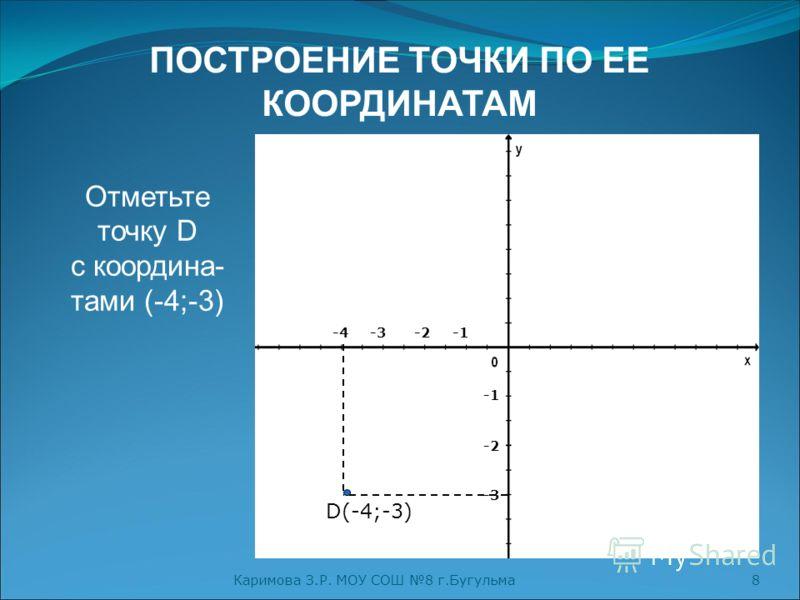 Каримова З.Р. МОУ СОШ 8 г.Бугульма8 ПОСТРОЕНИЕ ТОЧКИ ПО ЕЕ КООРДИНАТАМ Отметьте точку D с координа- тами (-4;-3) -2 -4 -2 -3 -3 D(-4;-3)