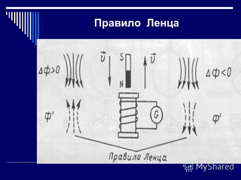 Применение правила Ленца: Установить направление линий магнитной индукции В внешнего поля Выяснить, увеличивается или уменьшается магнитный поток Установить направление линий магнитной индукции В магнитного поля индукционного тока. при Ф>0, В В при Ф