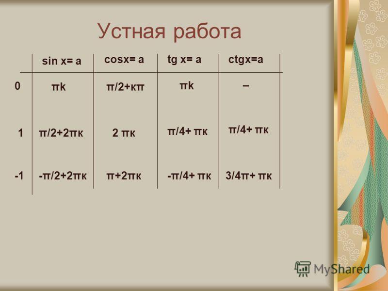Устная работа sin x= a cosx= atg x= actgx=a πkπkπ/2+кπ π/2+2πк πkπk 2 πк -π/2+2πкπ+2πк π/4+ πк -π/4+ πк π/4+ πк 3/4π+ πк 0 1 _