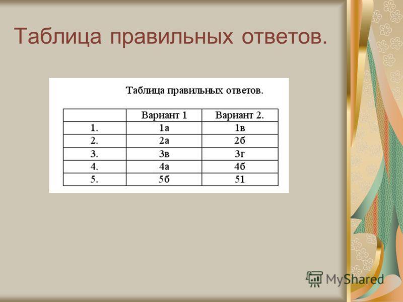 Таблица правильных ответов.