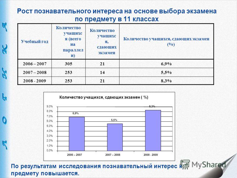 Рост познавательного интереса на основе выбора экзамена по предмету в 11 классах Учебный год Количество учащихс я (всего на параллел и) Количество учащихс я, сдающих экзамен Количество учащихся, сдающих экзамен (%) 2006 – 2007305216,9% 2007 – 2008253